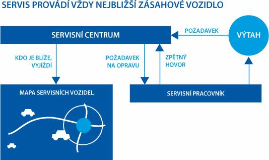 servisni-centrum